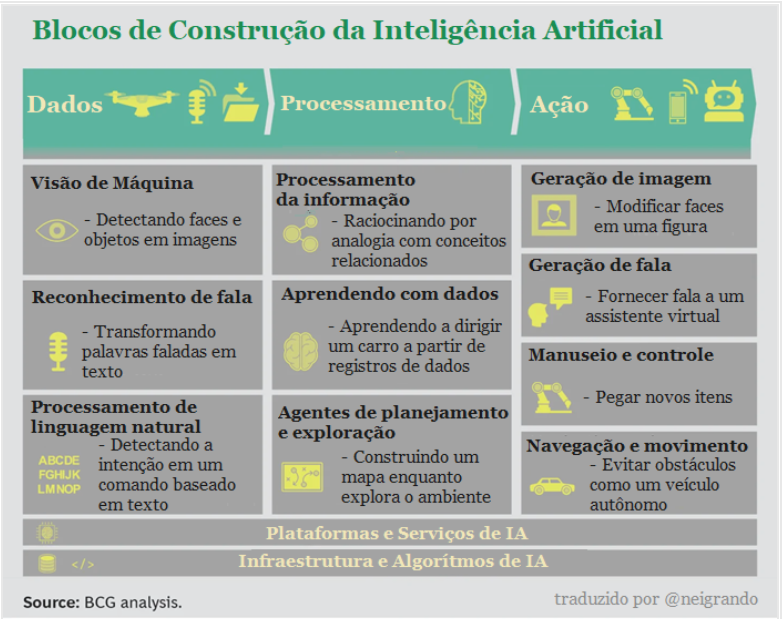 Inteligência Artificial